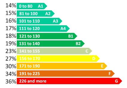 VRT CO2 bands